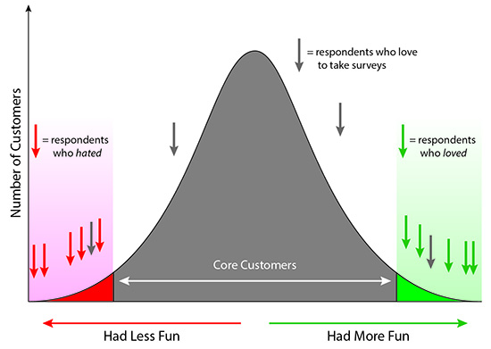 Typical Boring Survey Bell Curve