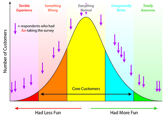 Fun Surveys Cover the Whole Bell Curve
